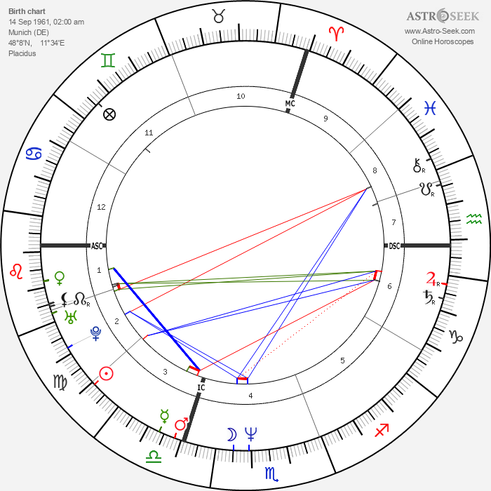 Martina Gedeck - Astrology Natal Birth Chart