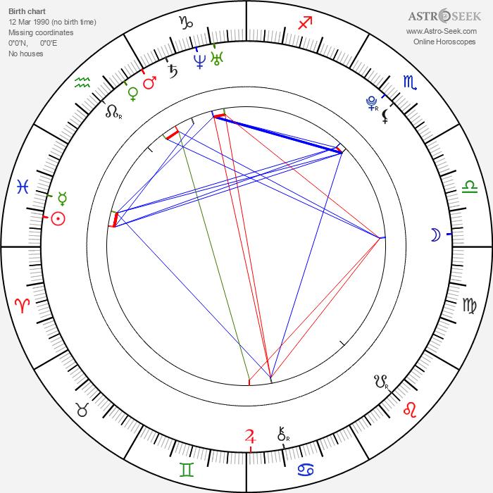 Martina Janoušková - Astrology Natal Birth Chart