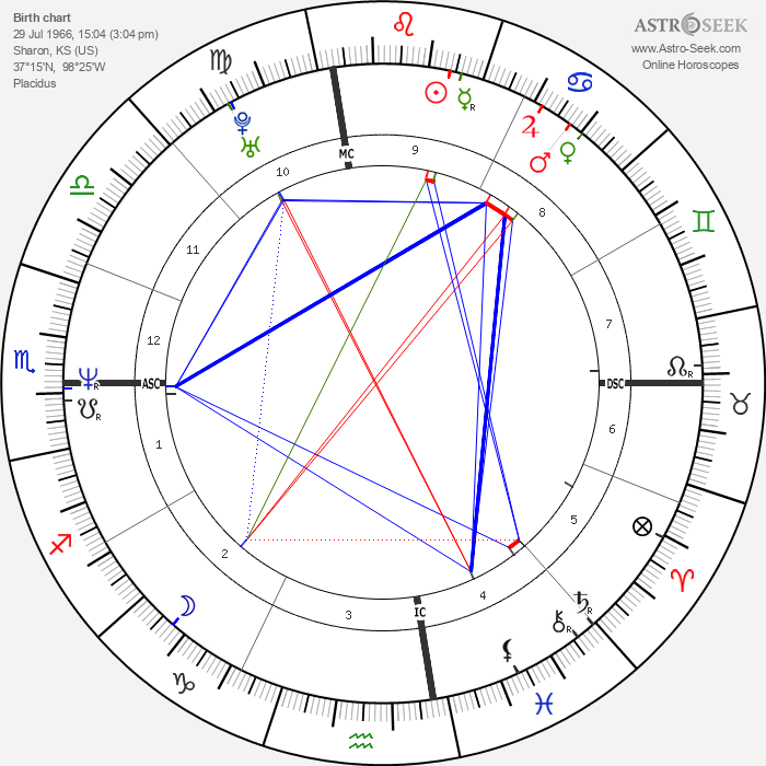 Martina Mcbride - Astrology Natal Birth Chart