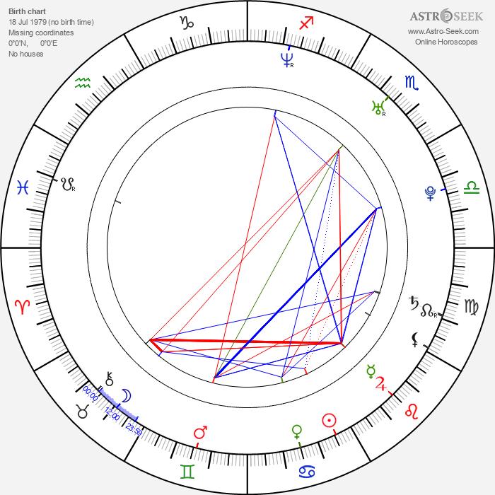 Martina Mečiarová - Astrology Natal Birth Chart