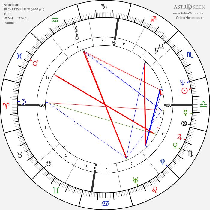 Martina Navrátilová - Astrology Natal Birth Chart