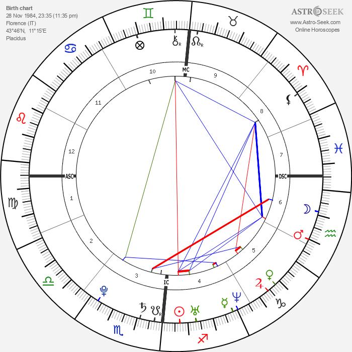 Martina Stella - Astrology Natal Birth Chart