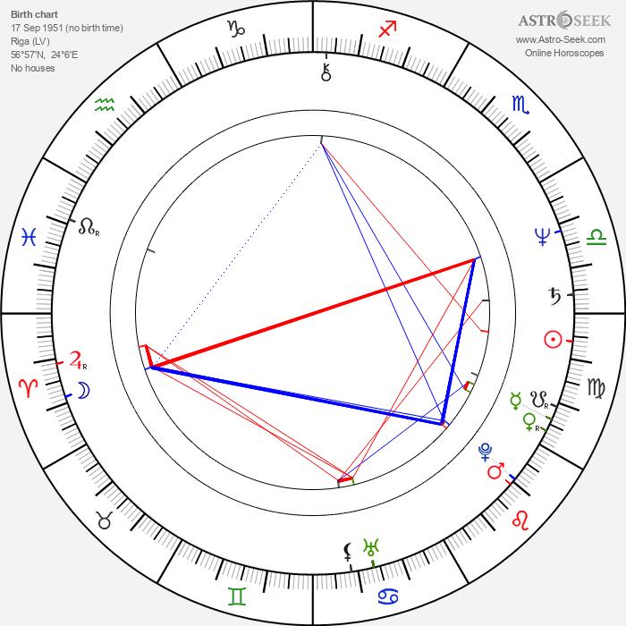 Mārtiņš Brauns - Astrology Natal Birth Chart
