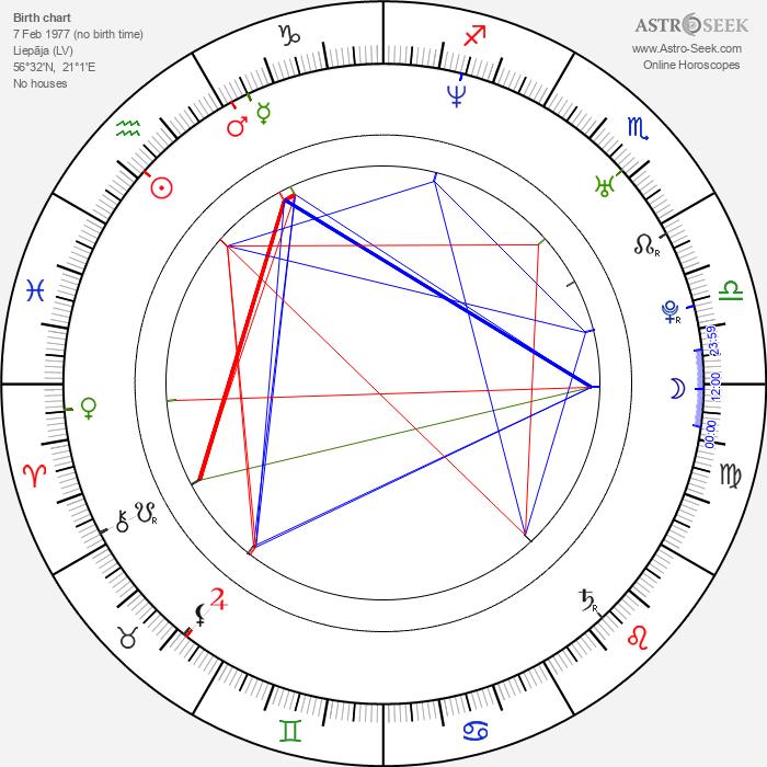 Mārtiņš Freimanis - Astrology Natal Birth Chart