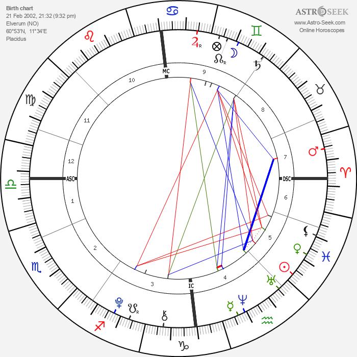 Martinus Gunnarsen - Astrology Natal Birth Chart