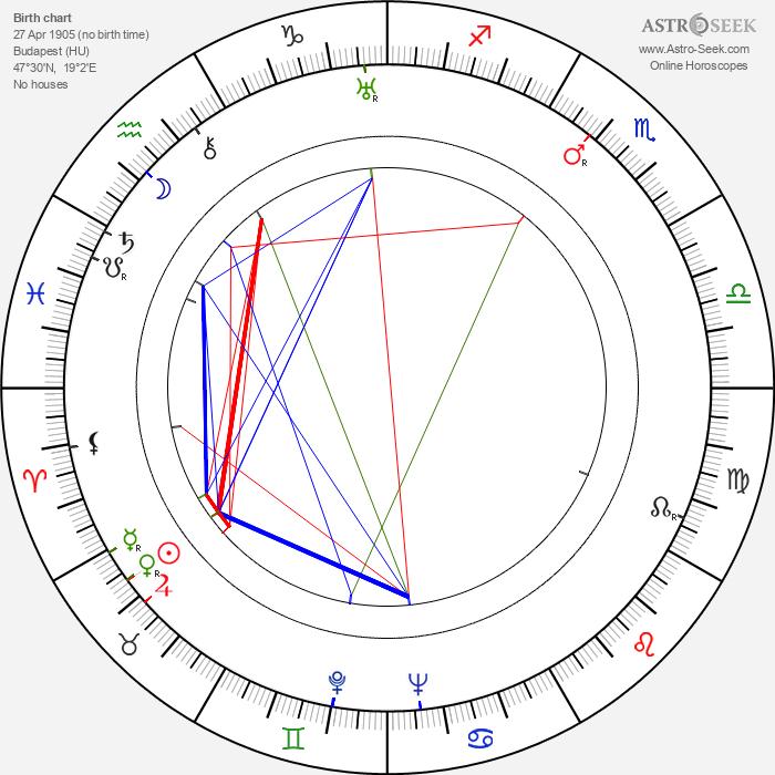 Márton Keleti - Astrology Natal Birth Chart