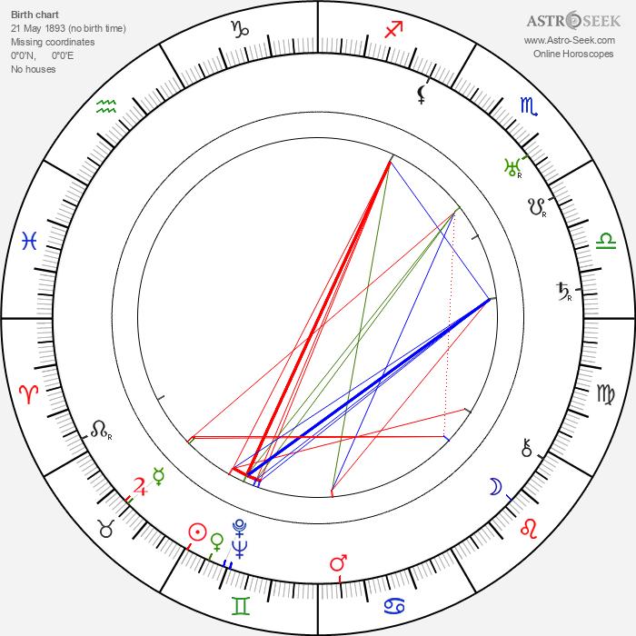 Martta Noronen - Astrology Natal Birth Chart