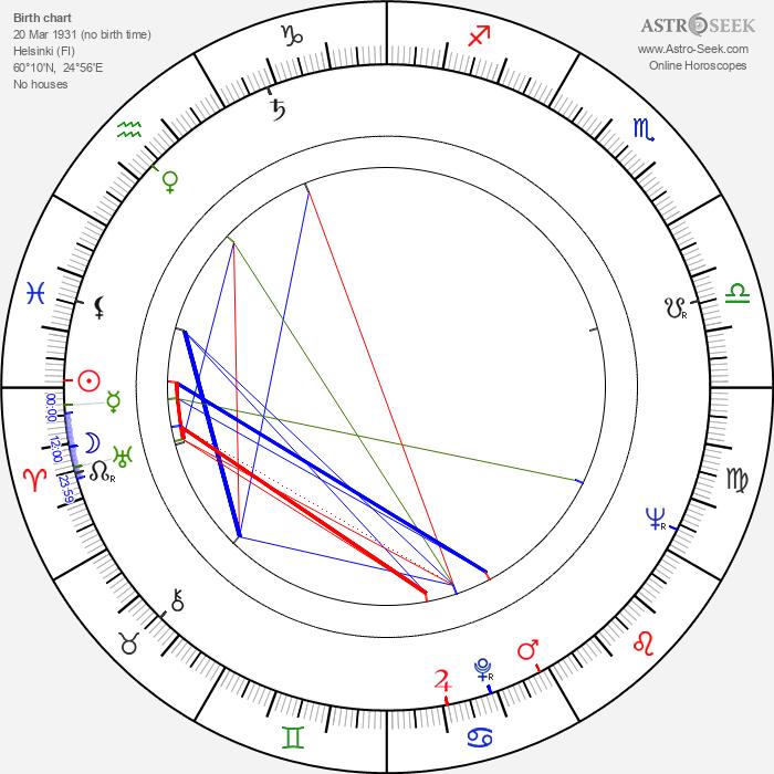 Martti Innanen - Astrology Natal Birth Chart