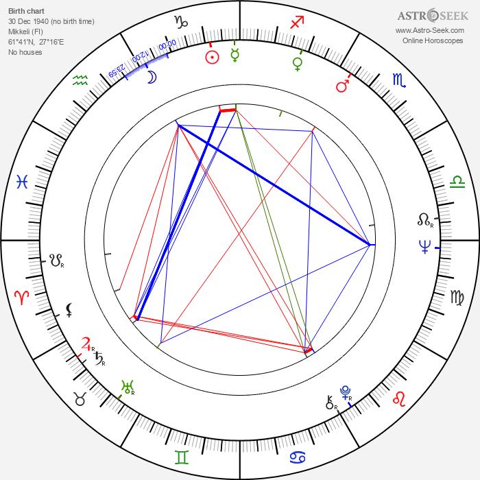 Martti Kakko - Astrology Natal Birth Chart