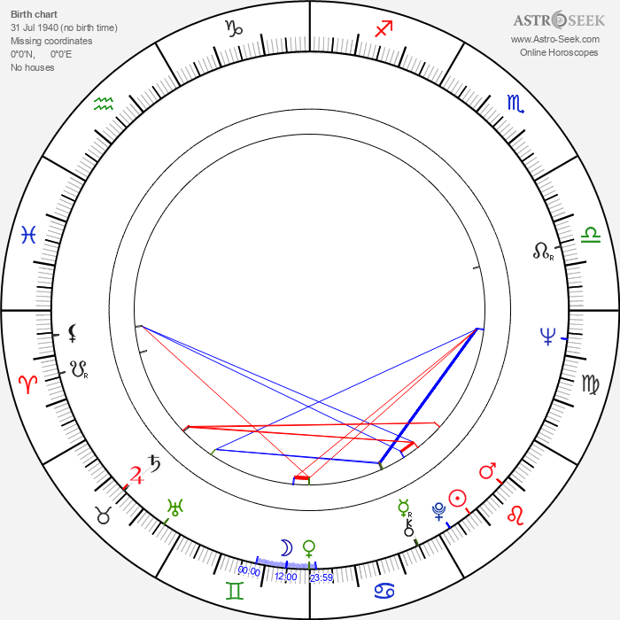 Martti Koski - Astrology Natal Birth Chart