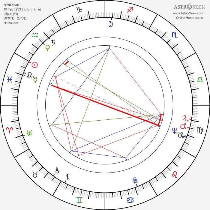 Martti Kuningas - Astrology Natal Birth Chart