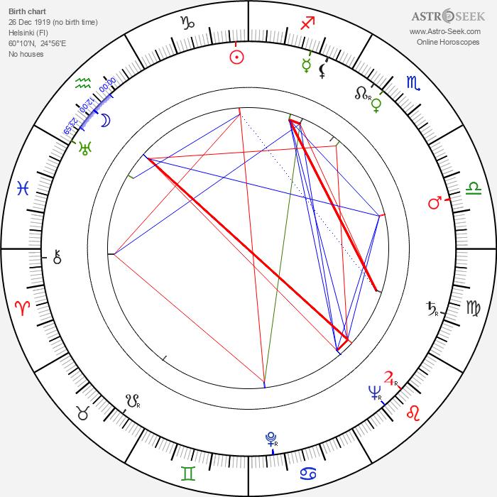 Martti Kupari - Astrology Natal Birth Chart