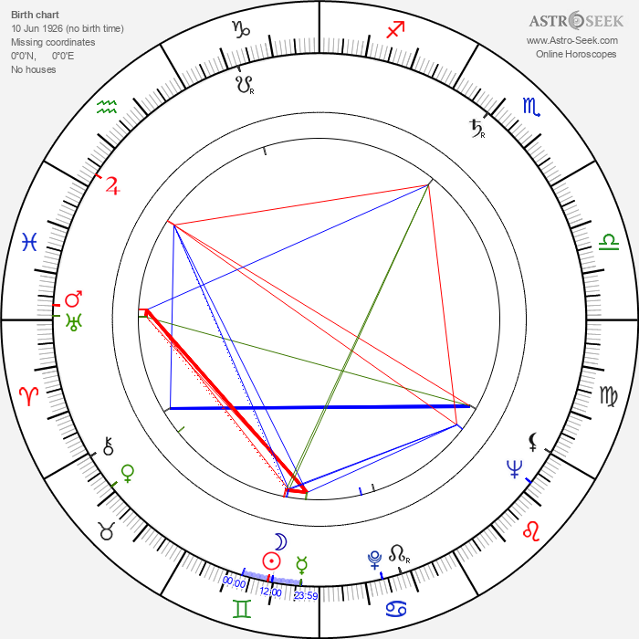 Martti Kurki - Astrology Natal Birth Chart