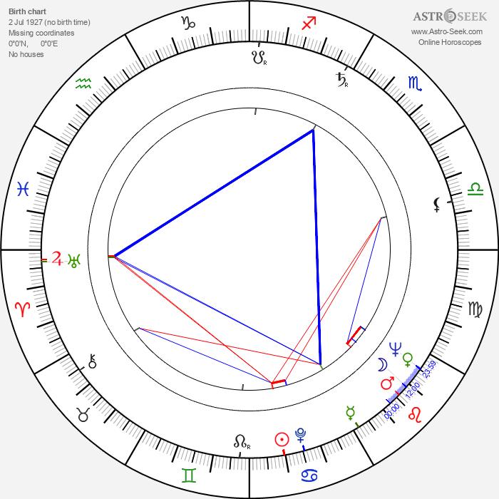 Martti Romppanen - Astrology Natal Birth Chart