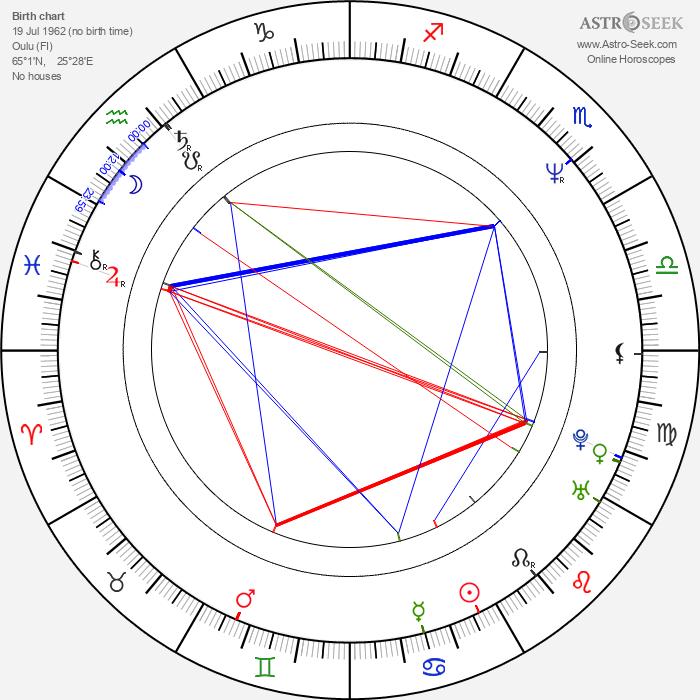Martti Suosalo - Astrology Natal Birth Chart