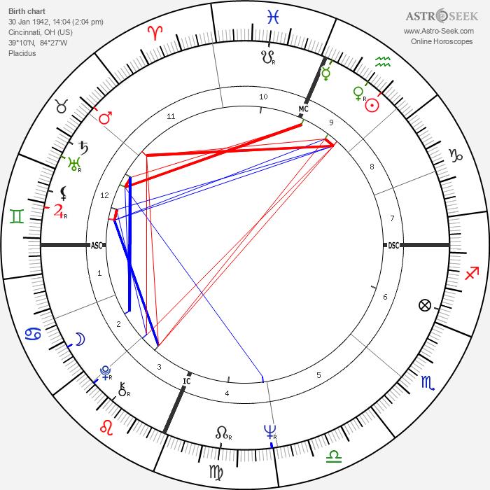 Marty Balin - Astrology Natal Birth Chart