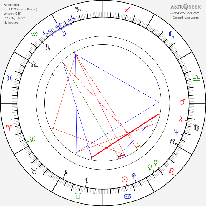 Marty Feldman - Astrology Natal Birth Chart