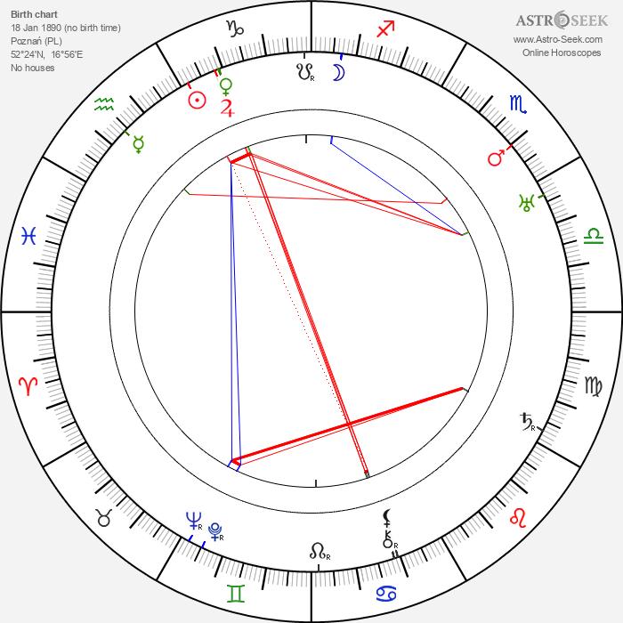 Marty Fryberg - Astrology Natal Birth Chart