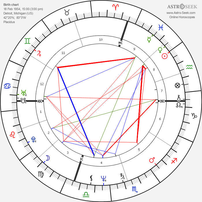 Marty Howe - Astrology Natal Birth Chart