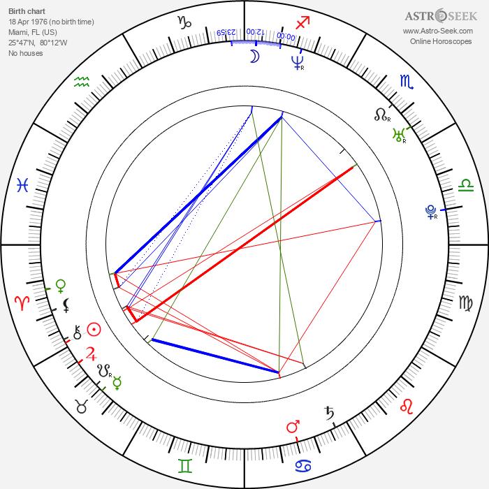 Marty Papazian - Astrology Natal Birth Chart