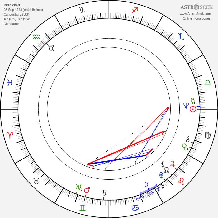 Marty Schottenheimer - Astrology Natal Birth Chart