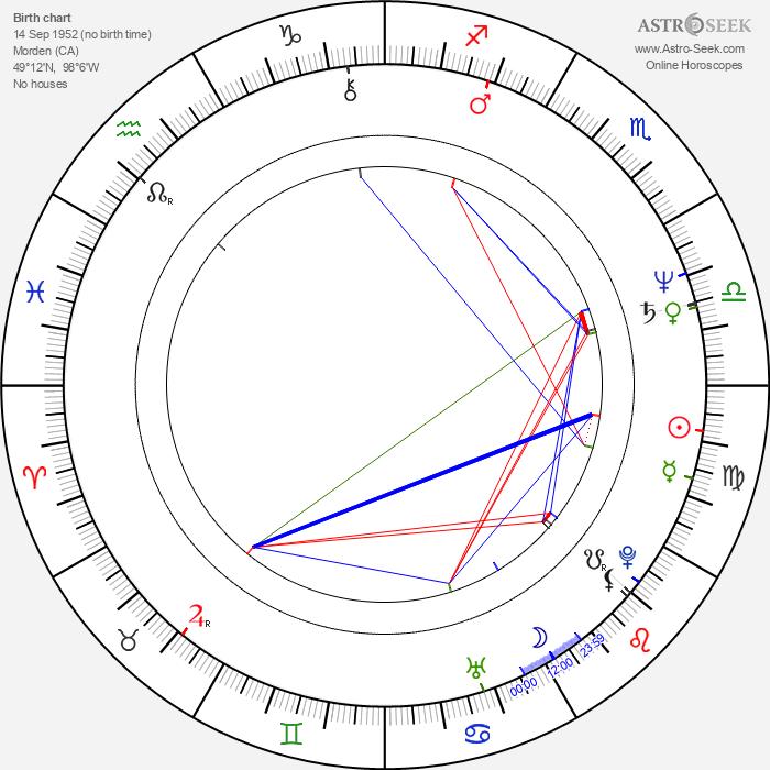 Martyn Burke - Astrology Natal Birth Chart