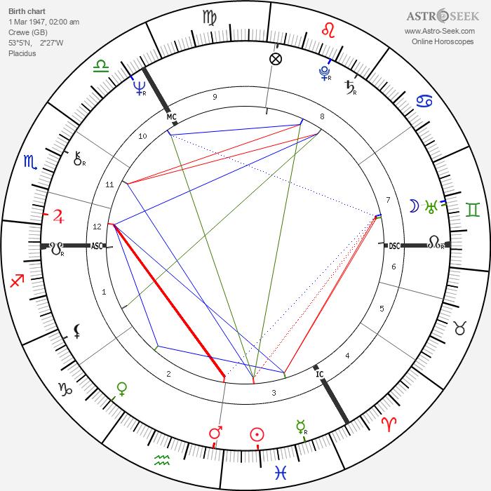 Martyn David Jones - Astrology Natal Birth Chart