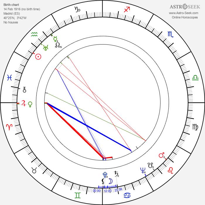 Maruchi Fresno - Astrology Natal Birth Chart