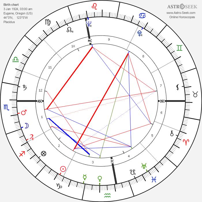 Marv Myers - Astrology Natal Birth Chart