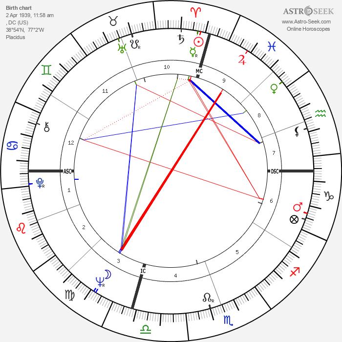Marvin Gaye - Astrology Natal Birth Chart