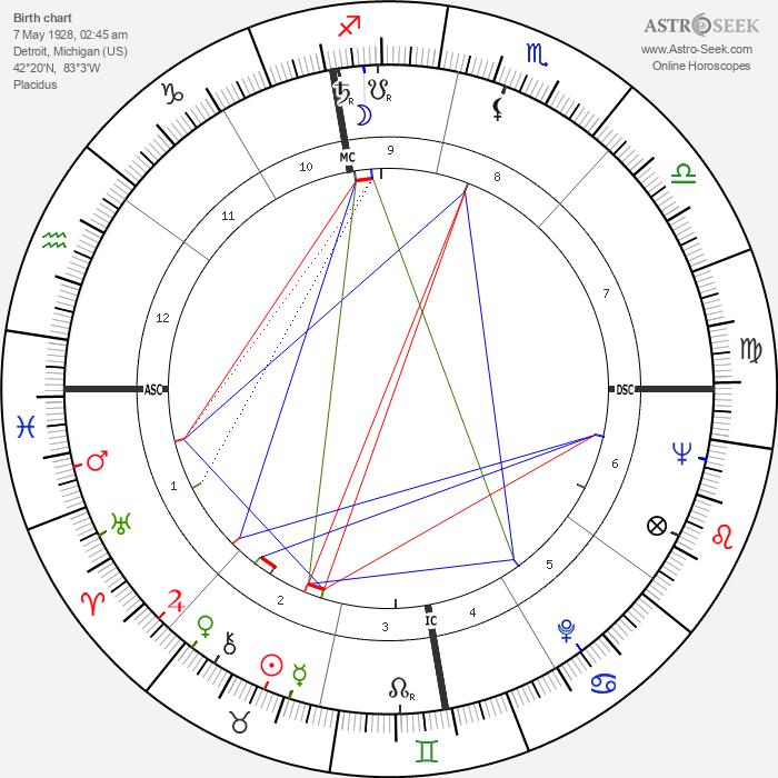 Marvin Mitchelson - Astrology Natal Birth Chart