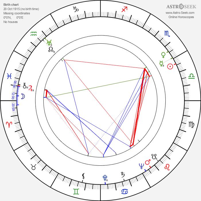 Marvin Press - Astrology Natal Birth Chart