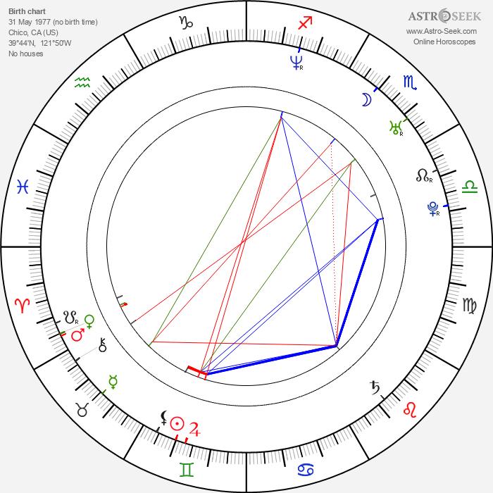 Mary Alexandra Stiefvater - Astrology Natal Birth Chart