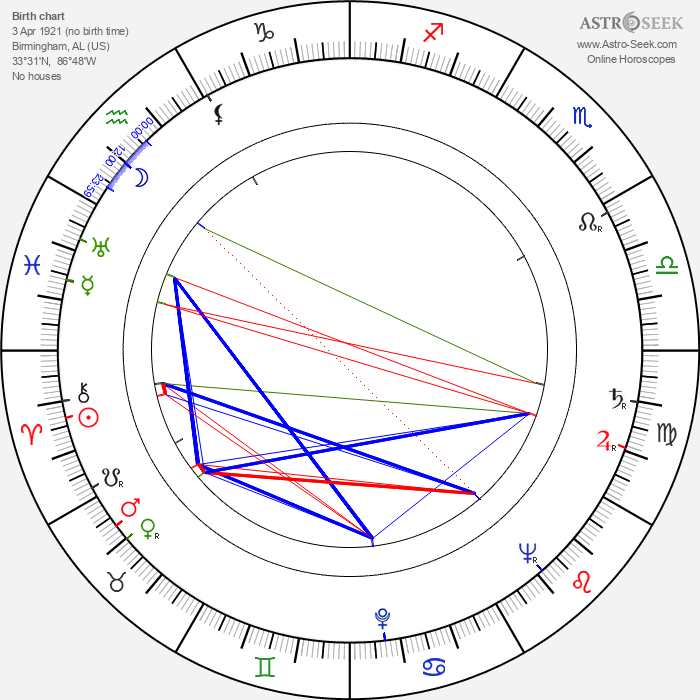 Mary Anderson - Astrology Natal Birth Chart