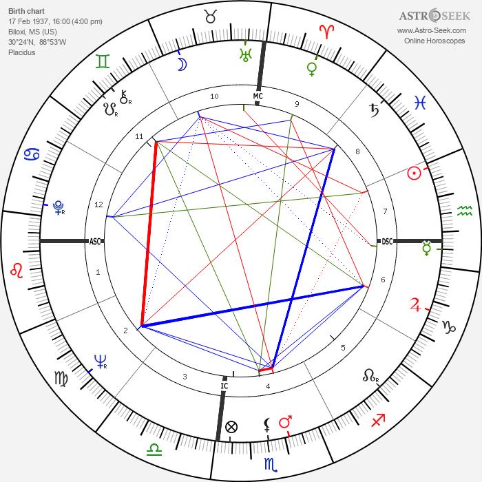 Mary Ann Mobley - Astrology Natal Birth Chart