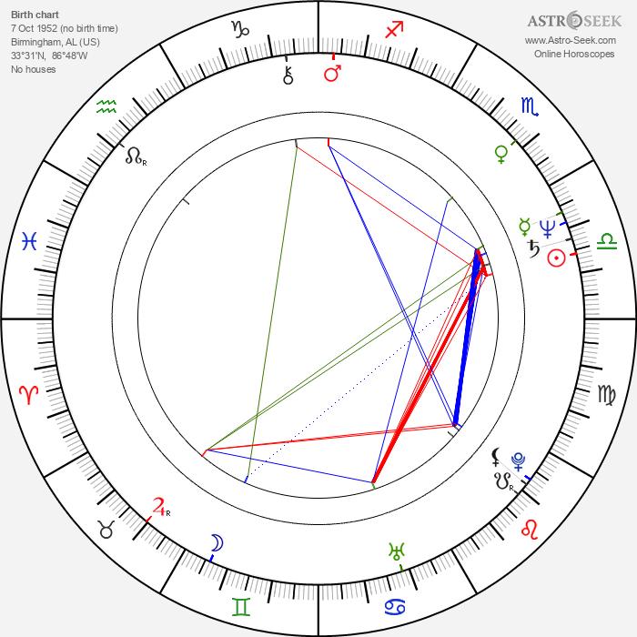 Mary Badham - Astrology Natal Birth Chart