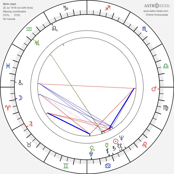 Mary Barclay - Astrology Natal Birth Chart