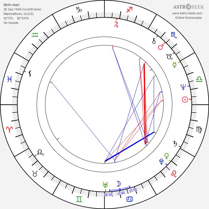 Mary Beth Hurt - Astrology Natal Birth Chart
