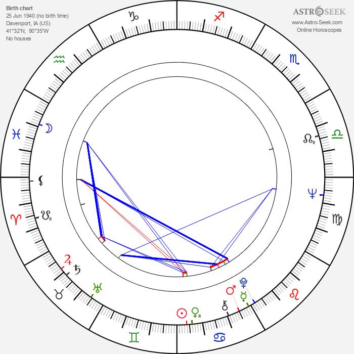 Mary Beth Peil - Astrology Natal Birth Chart