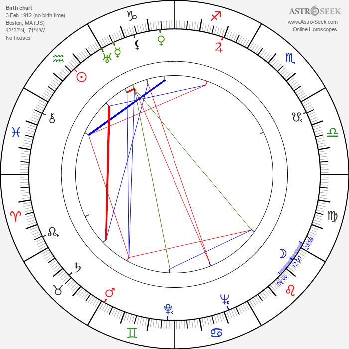 Mary Carlisle - Astrology Natal Birth Chart