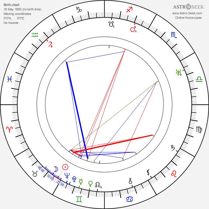 Mary Charleson - Astrology Natal Birth Chart