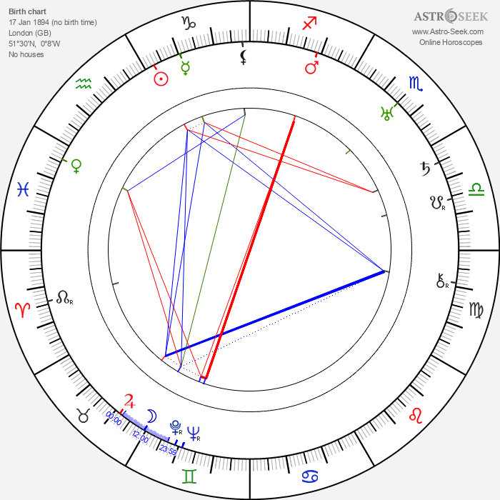 Mary Clare - Astrology Natal Birth Chart