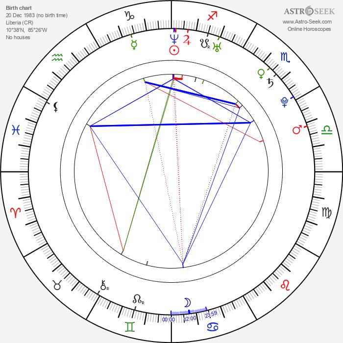 Mary Coronado - Astrology Natal Birth Chart