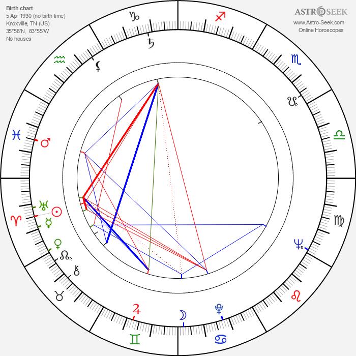 Mary Costa - Astrology Natal Birth Chart