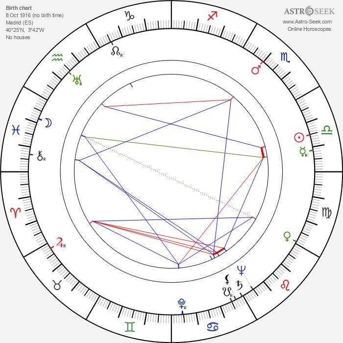 Mary Delgado - Astrology Natal Birth Chart
