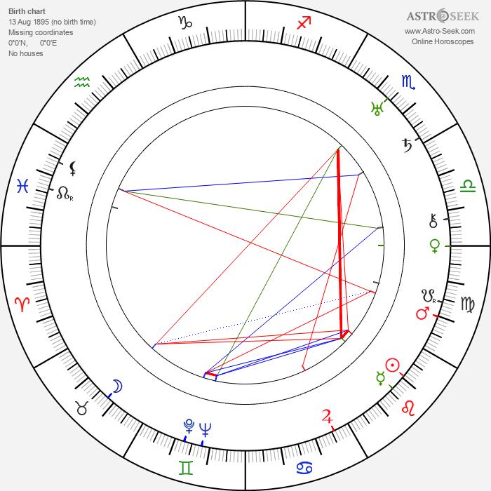 Mary Duncan - Astrology Natal Birth Chart