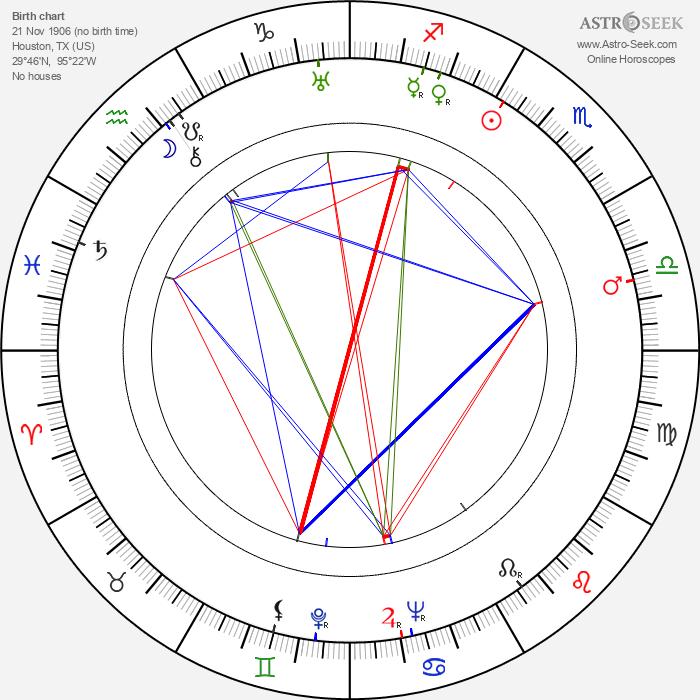 Mary Ellen Bute - Astrology Natal Birth Chart