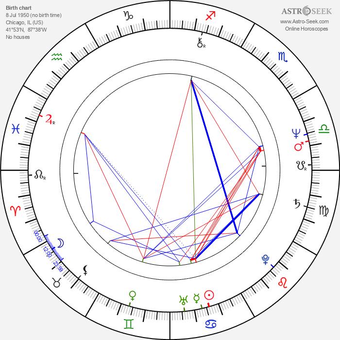 Mary Ellen Trainor - Astrology Natal Birth Chart