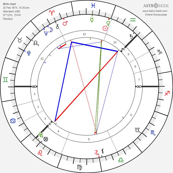 Mary Garden - Astrology Natal Birth Chart
