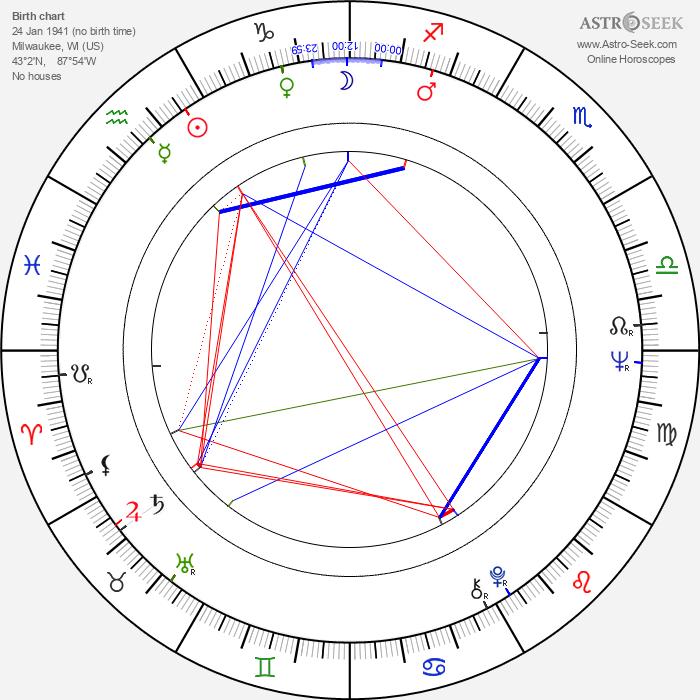 Mary Gillis - Astrology Natal Birth Chart
